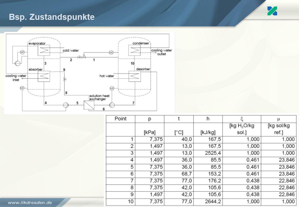 Kälte aus der Sonne – solarthermische Kälteanlagen - Moritz Kuhn41 Bsp. Zustandspunkte