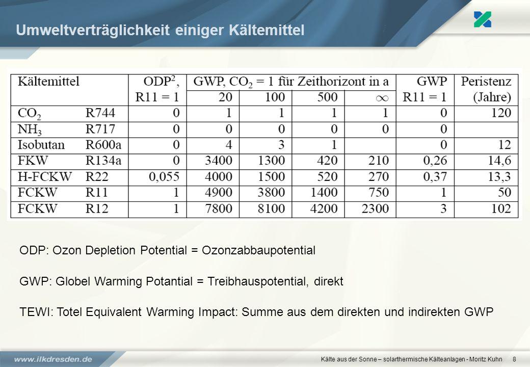 Kälte aus der Sonne – solarthermische Kälteanlagen - Moritz Kuhn8 Umweltverträglichkeit einiger Kältemittel ODP: Ozon Depletion Potential = Ozonzabbau