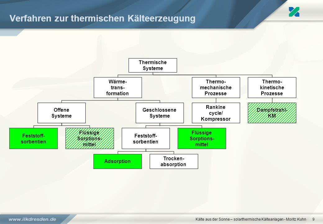 Kälte aus der Sonne – solarthermische Kälteanlagen - Moritz Kuhn9 Verfahren zur thermischen Kälteerzeugung Thermische Systeme Wärme- trans- formation