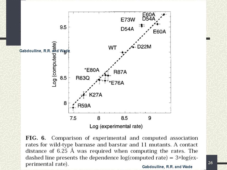 Brownsche Dynamik26 Korrelation Gabdoulline, R.R. and Wade