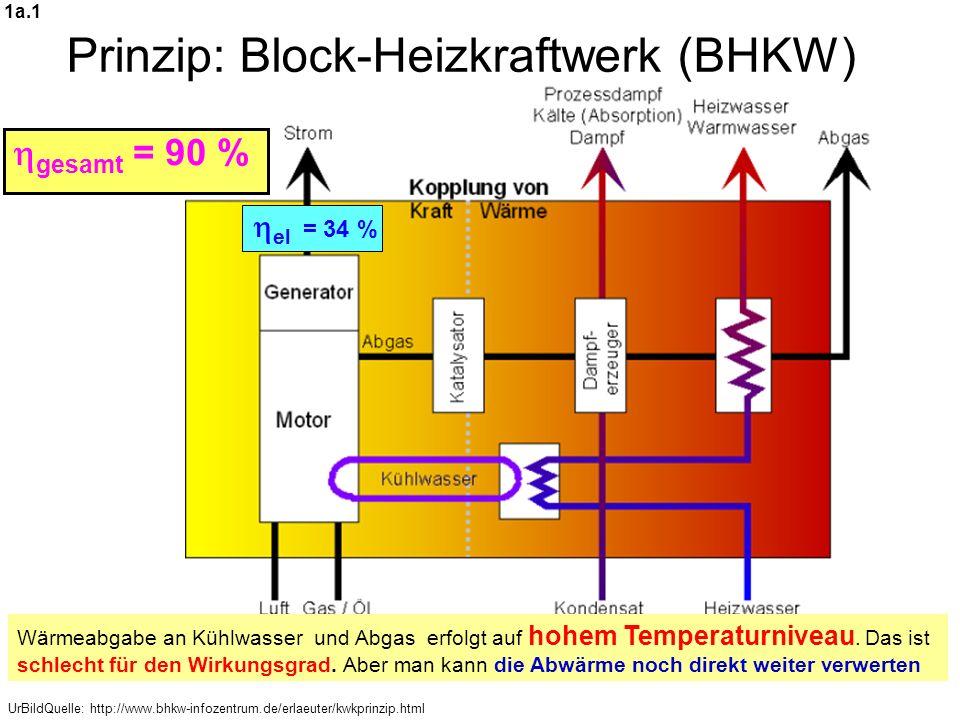 UrBildQuelle: http://www.bhkw-infozentrum.de/erlaeuter/kwkprinzip.html Prinzip: Block-Heizkraftwerk (BHKW) Wärmeabgabe an Kühlwasser und Abgas erfolgt auf hohem Temperaturniveau.