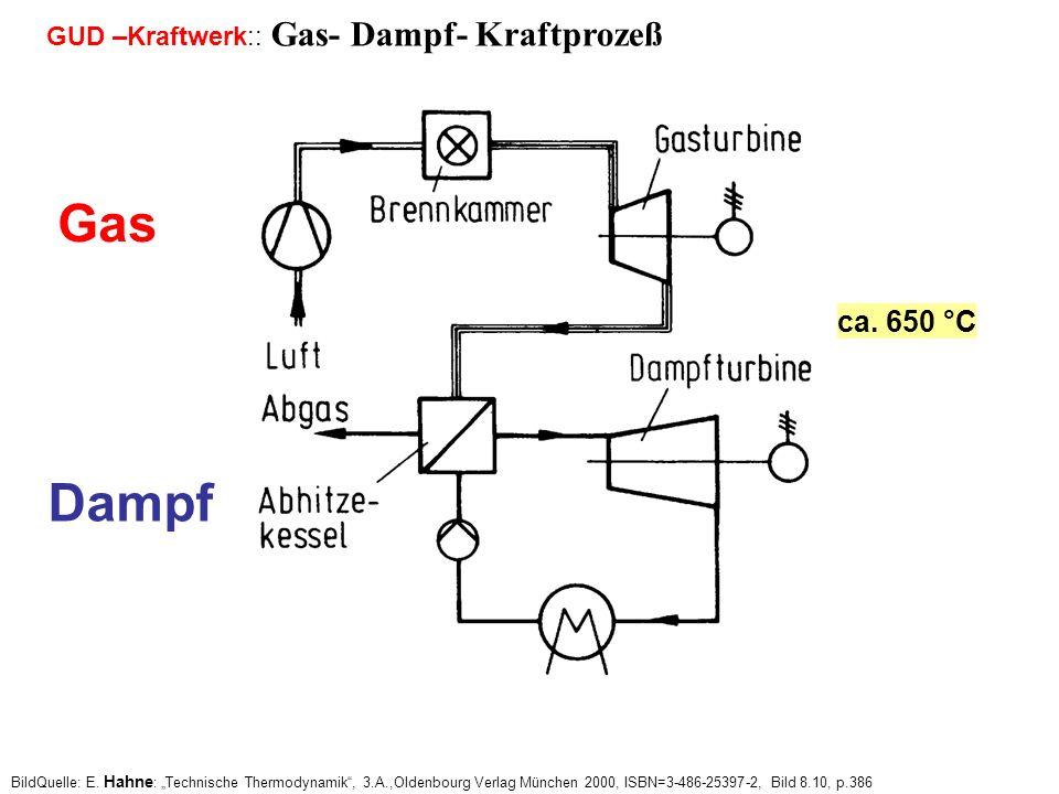 GUD –Kraftwerk:: Gas- Dampf- Kraftprozeß BildQuelle: E.
