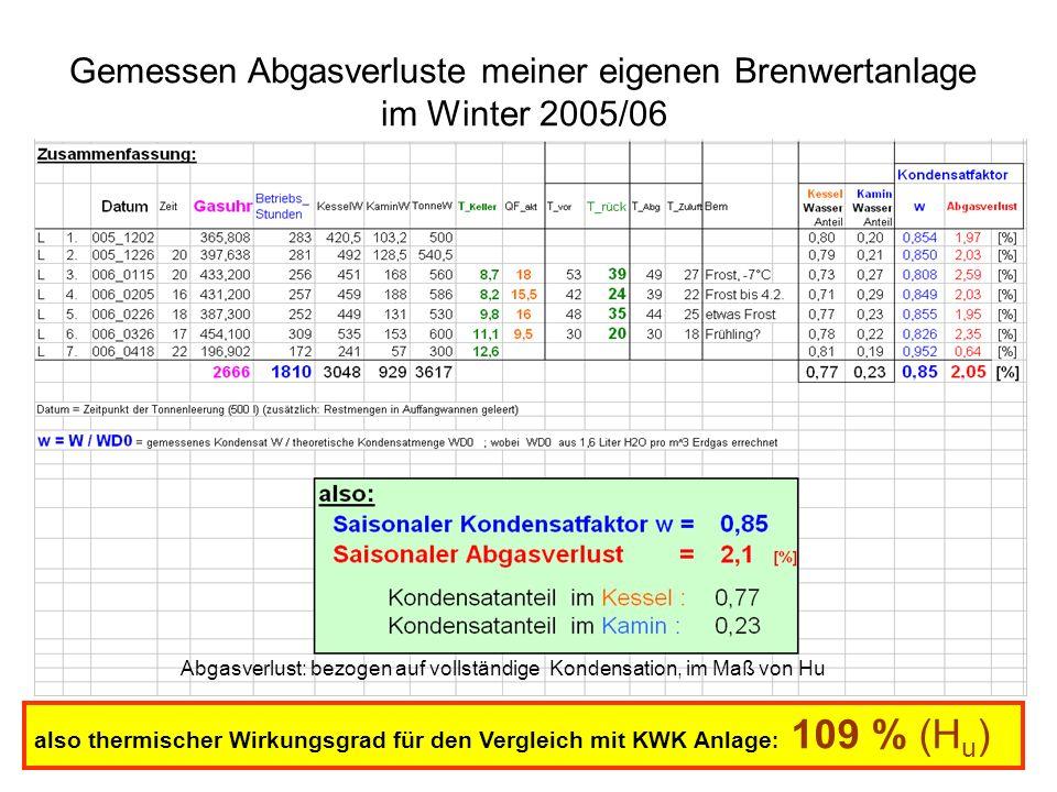 Abgasverlust: bezogen auf vollständige Kondensation, im Maß von Hu Gemessen Abgasverluste meiner eigenen Brenwertanlage im Winter 2005/06 also thermischer Wirkungsgrad für den Vergleich mit KWK Anlage : 109 % (H u )