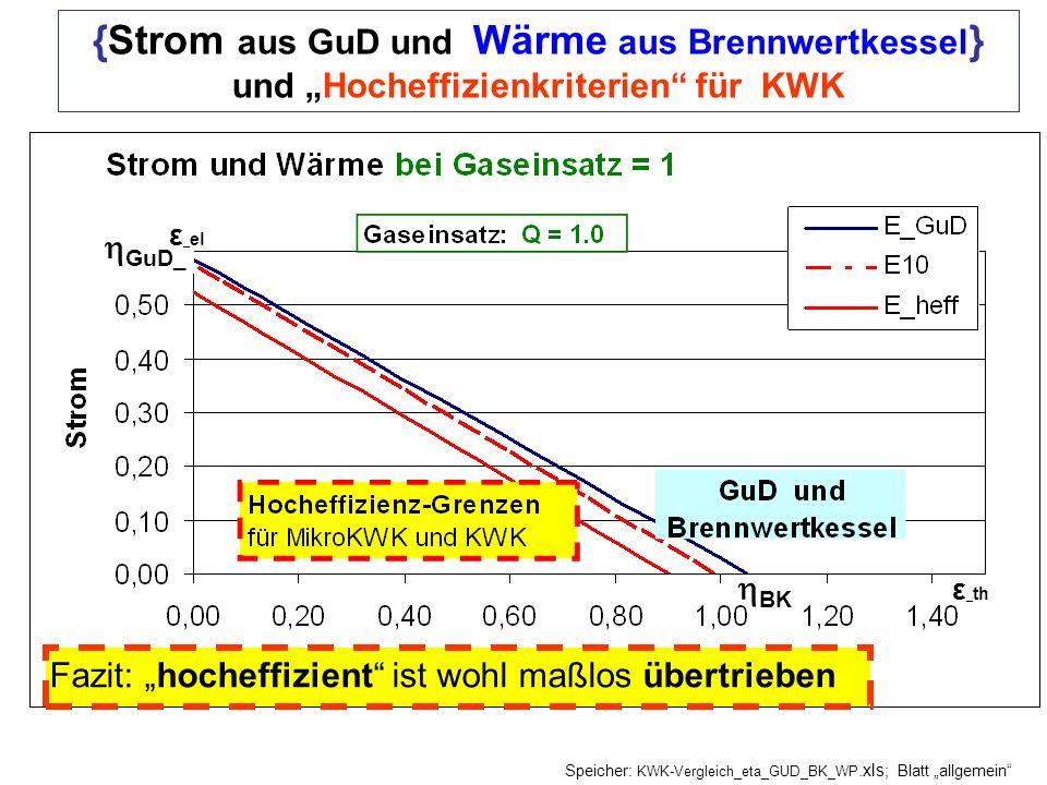 BK GuD_ {Strom aus GuD und Wärme aus Brennwertkessel } und Hocheffizienkriterien für KWK Fazit: hocheffizient ist wohl maßlos übertrieben Speicher: KWK-Vergleich_eta_GUD_BK_WP.xls ; Blatt allgemein ε _ el ε _ th
