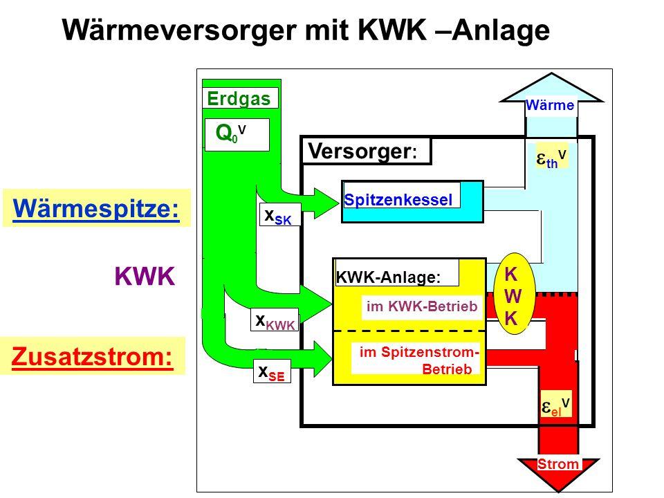Wärmeversorger mit KWK –Anlage Versorger : Spitzenkessel Wärme Strom KWKKWK im Spitzenstrom- Betrieb KWK-Anlage: im KWK-Betrieb x SK x KWK Q 0 V Erdgas x SE Wärmespitze: Zusatzstrom: th V el V KWK