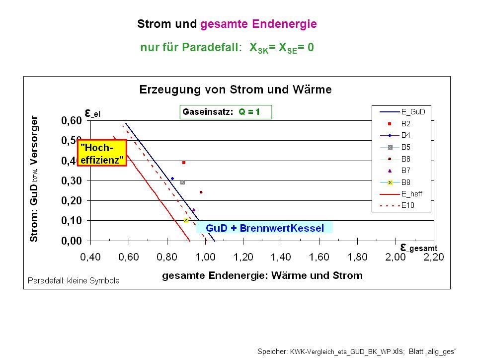 Strom und gesamte Endenergie nur für Paradefall: X SK = X SE = 0 Speicher: KWK-Vergleich_eta_GUD_BK_WP.xls ; Blatt allg_ges ε _ el ε _ gesamt