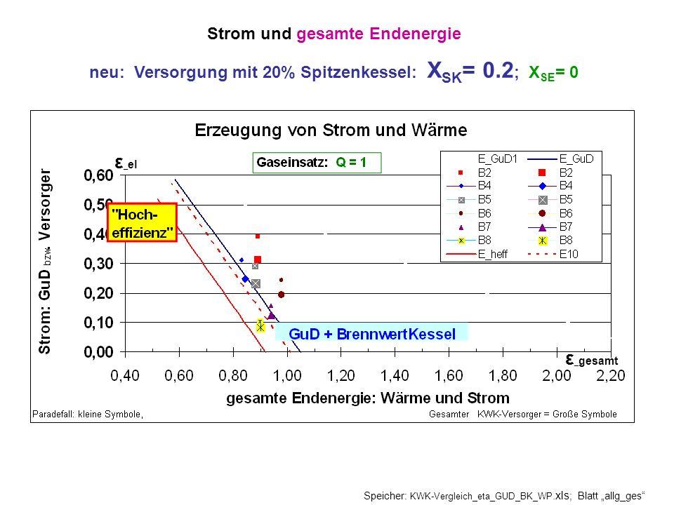 Strom und gesamte Endenergie neu: Versorgung mit 20% Spitzenkessel: X SK = 0.2 ; X SE = 0 Speicher: KWK-Vergleich_eta_GUD_BK_WP.xls ; Blatt allg_ges ε _ gesamt ε _ el