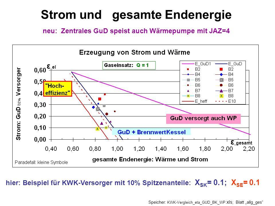 hier: Beispiel für KWK-Versorger mit 10% Spitzenanteile: X SK = 0.1; X SE = 0.1 Strom und gesamte Endenergie neu: Zentrales GuD speist auch Wärmepumpe mit JAZ=4 Speicher: KWK-Vergleich_eta_GUD_BK_WP.xls ; Blatt allg_ges ε _ gesamt ε _ el