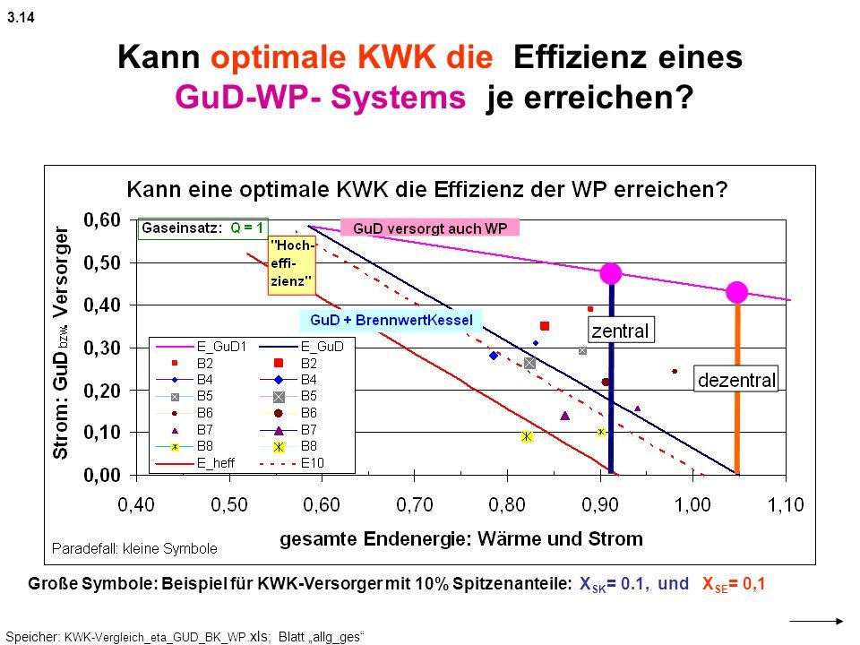 Kann optimale KWK die Effizienz eines GuD-WP- Systems je erreichen.
