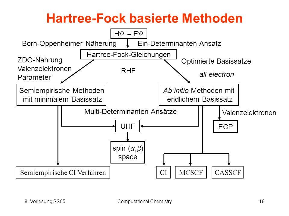 8. Vorlesung SS05Computational Chemistry19 Hartree-Fock basierte Methoden Born-Oppenheimer NäherungEin-Determinanten Ansatz H = E Hartree-Fock-Gleichu