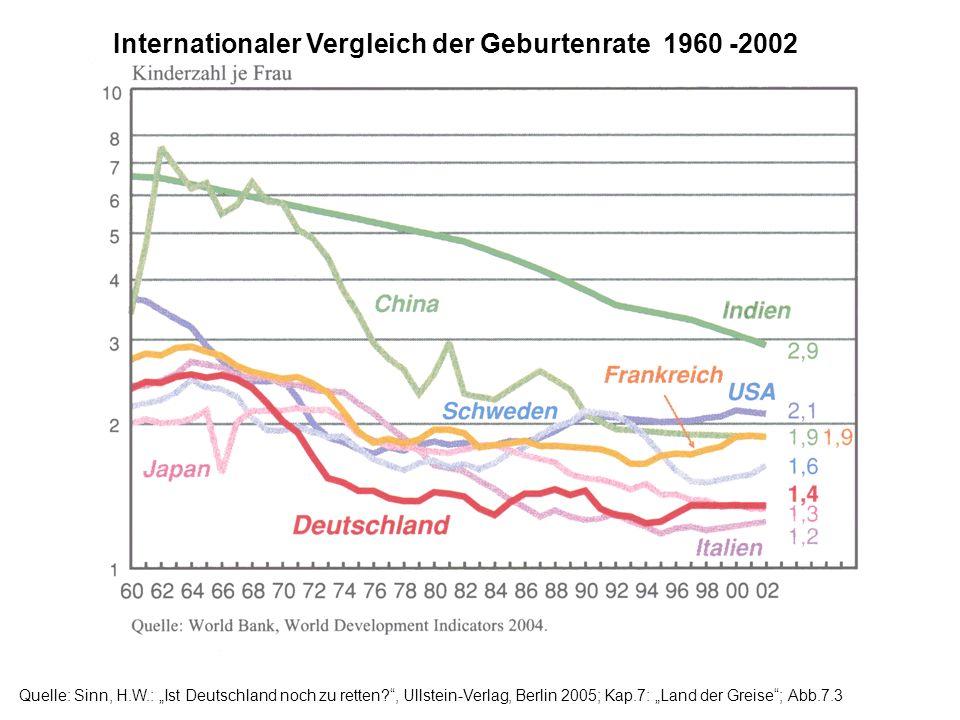 Internationaler Vergleich der Geburtenrate 1960 -2002 Quelle: Sinn, H.W.: Ist Deutschland noch zu retten?, Ullstein-Verlag, Berlin 2005; Kap.7: Land d