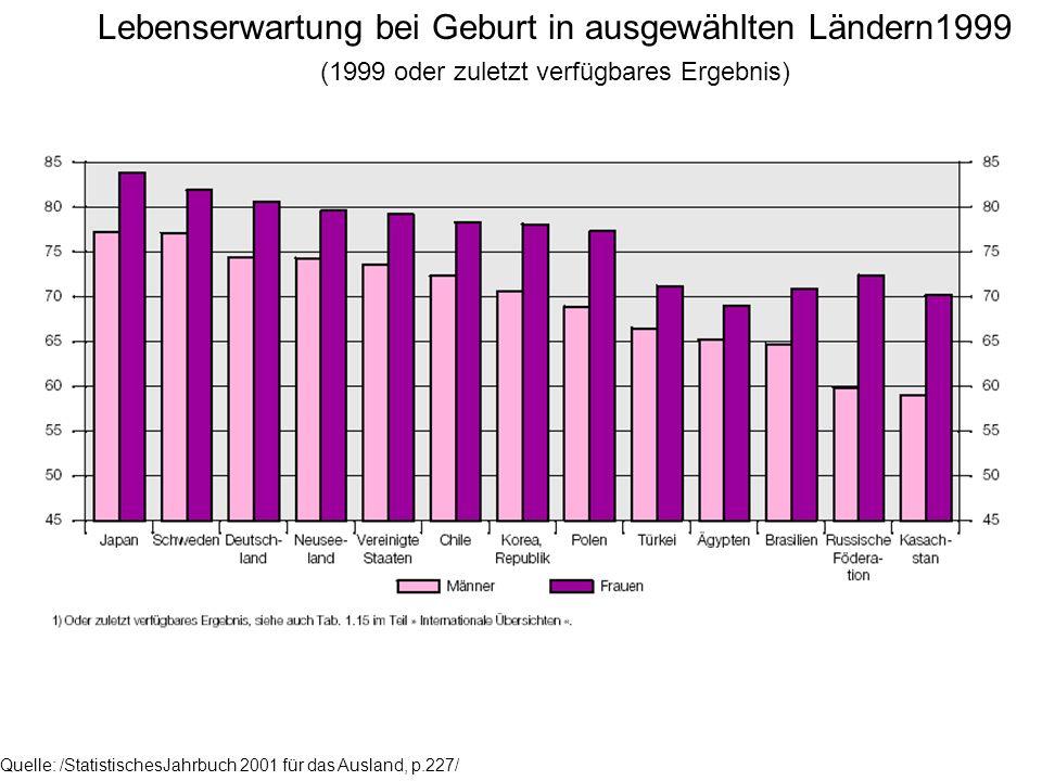 Quelle: /StatistischesJahrbuch 2001 für das Ausland, p.227/ Lebenserwartung bei Geburt in ausgewählten Ländern1999 (1999 oder zuletzt verfügbares Erge