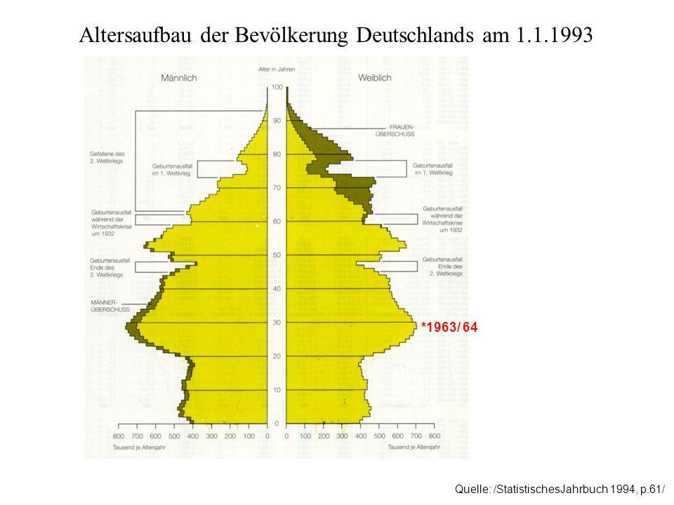 Altersaufbau der Bevölkerung Deutschlands am 1.1.1993 Quelle: /StatistischesJahrbuch 1994, p.61/ *1963/ 64