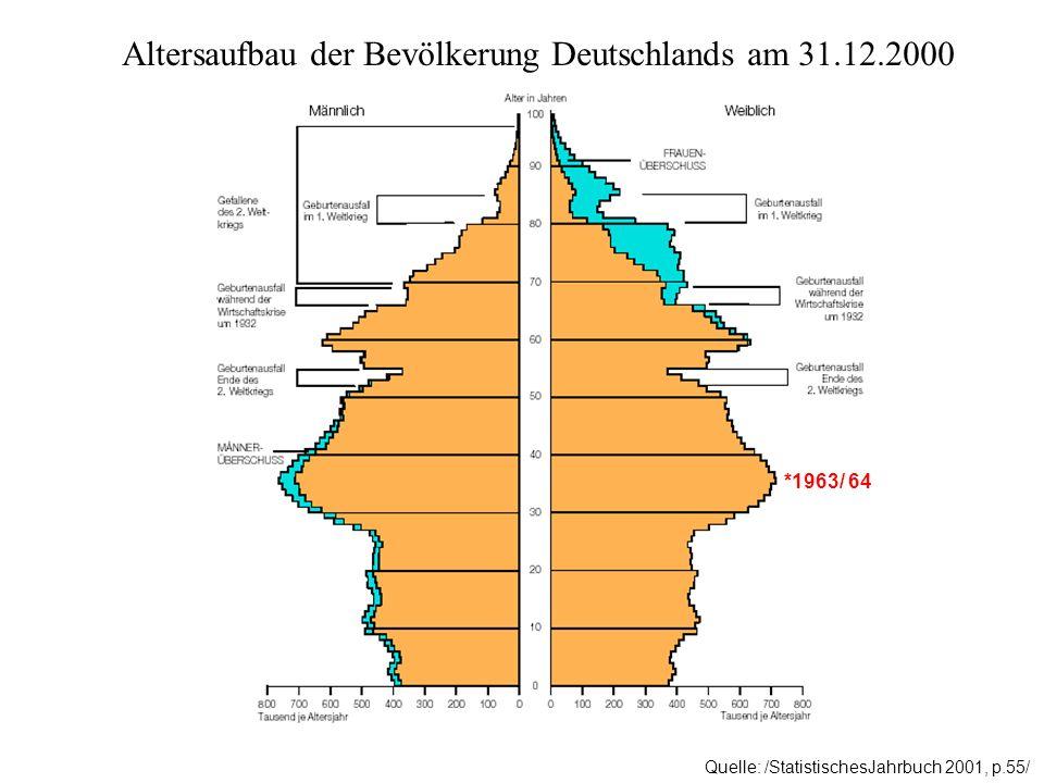 Altersaufbau der Bevölkerung Deutschlands am 31.12.2000 Quelle: /StatistischesJahrbuch 2001, p.55/ *1963/ 64