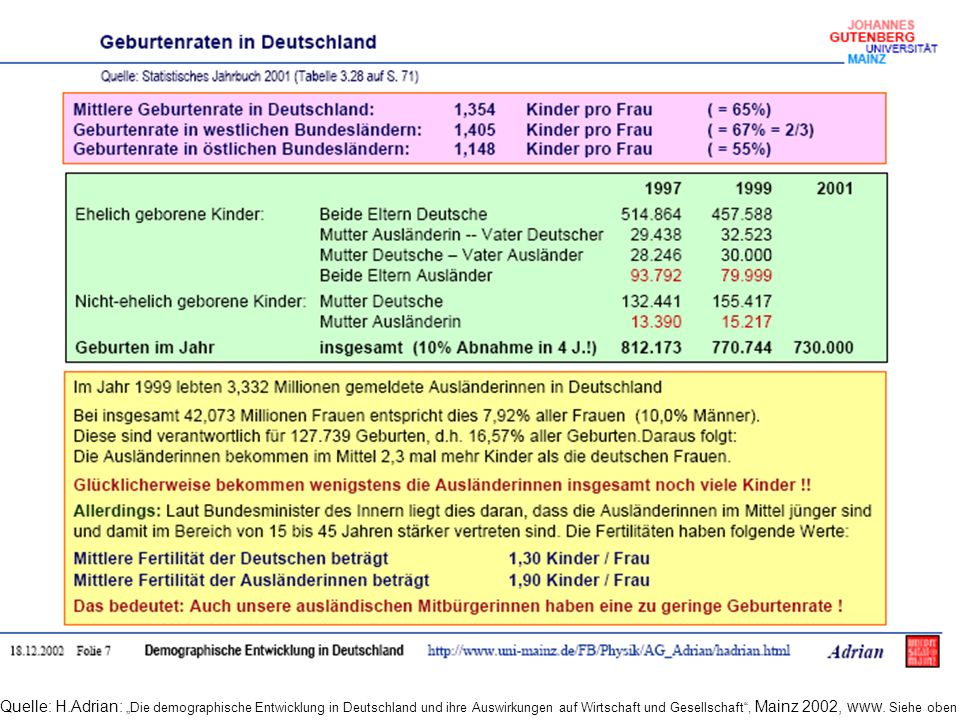 Quelle: H.Adrian: Die demographische Entwicklung in Deutschland und ihre Auswirkungen auf Wirtschaft und Gesellschaft, Mainz 2002, www. Siehe oben