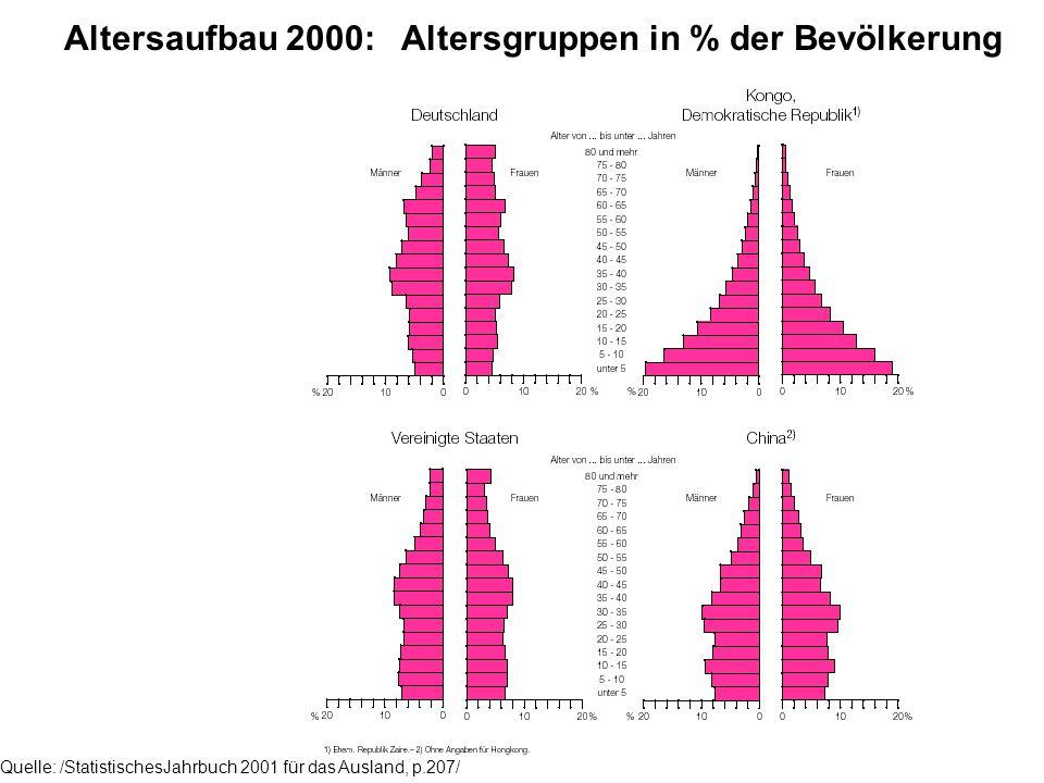 Quelle: /StatistischesJahrbuch 2001 für das Ausland, p.207/ Altersaufbau 2000: Altersgruppen in % der Bevölkerung