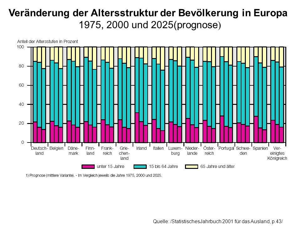 Veränderung der Altersstruktur der Bevölkerung in Europa 1975, 2000 und 2025(prognose ) Quelle: /StatistischesJahrbuch 2001 für das Ausland, p.43/