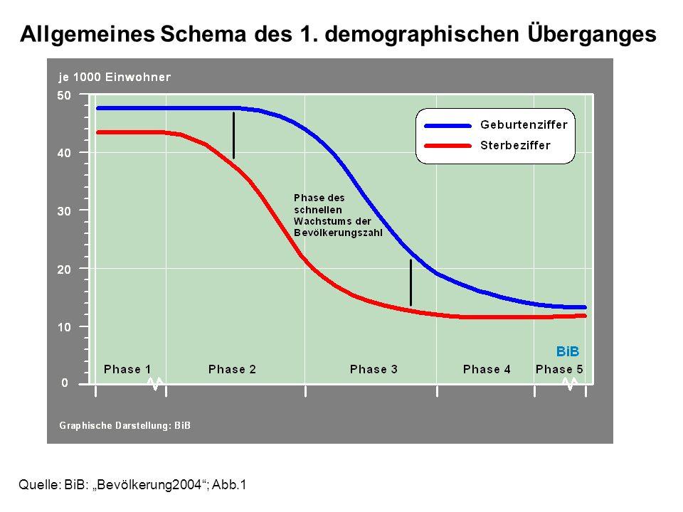 Quelle: BiB: Bevölkerung2004; Abb.1 Allgemeines Schema des 1. demographischen Überganges