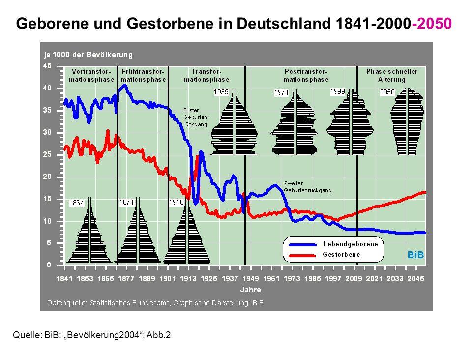Quelle: BiB: Bevölkerung2004; Abb.2 Geborene und Gestorbene in Deutschland 1841-2000-2050