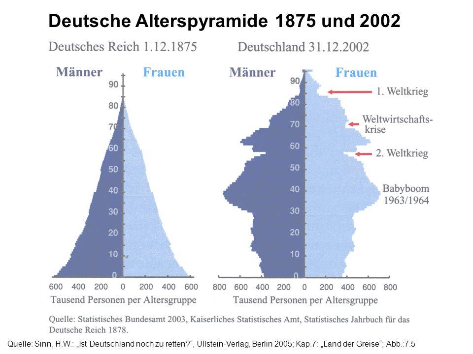 Quelle: Sinn, H.W.: Ist Deutschland noch zu retten?, Ullstein-Verlag, Berlin 2005; Kap.7: Land der Greise; Abb.:7.5 Deutsche Alterspyramide 1875 und 2