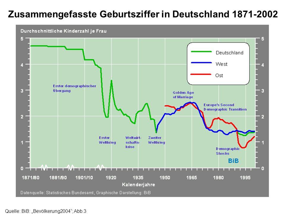 Quelle: BiB: Bevölkerung2004; Abb.3 Zusammengefasste Geburtsziffer in Deutschland 1871-2002