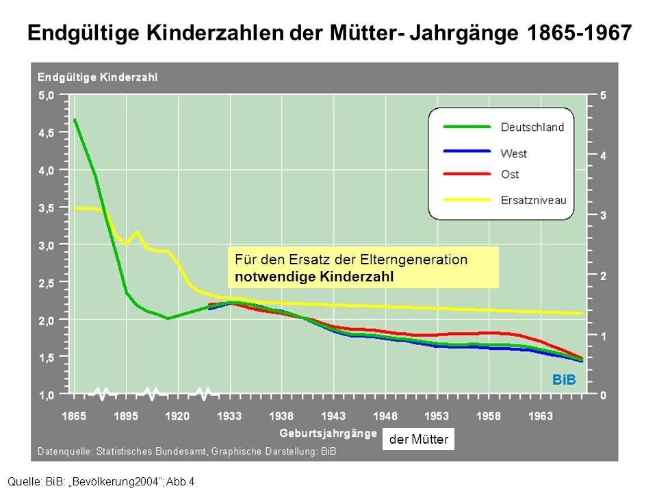 Quelle: BiB: Bevölkerung2004; Abb.4 Endgültige Kinderzahlen der Mütter- Jahrgänge 1865-1967 der Mütter Für den Ersatz der Elterngeneration notwendige