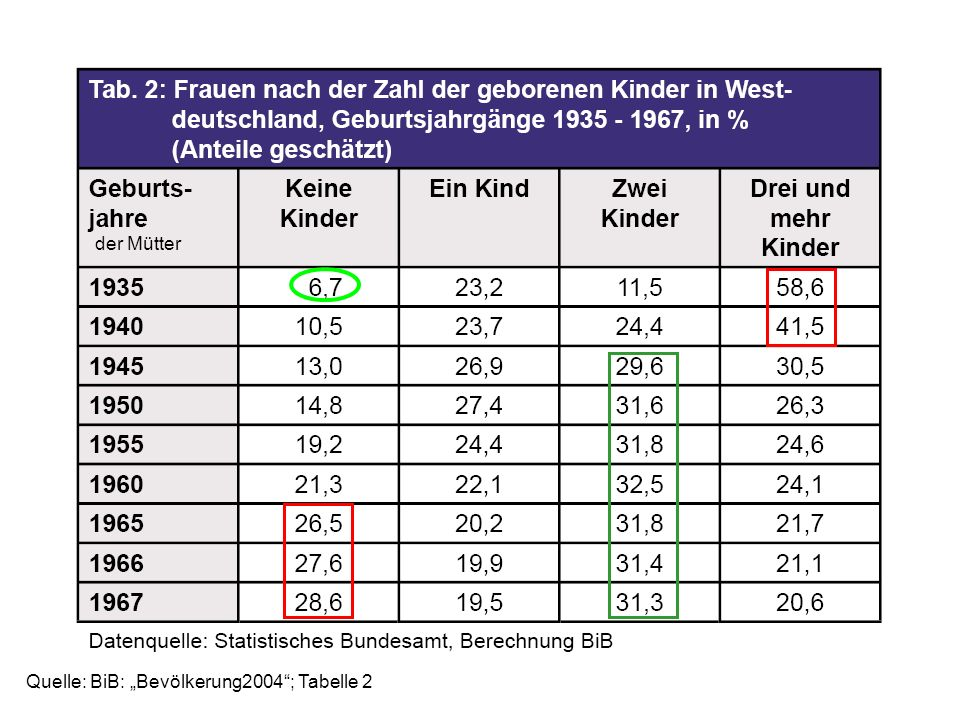 Quelle: BiB: Bevölkerung2004; Tabelle 2 der Mütter