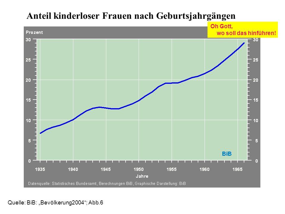 Quelle: BiB: Bevölkerung2004; Abb.6 Anteil kinderloser Frauen nach Geburtsjahrgängen Oh Gott, wo soll das hinführen!