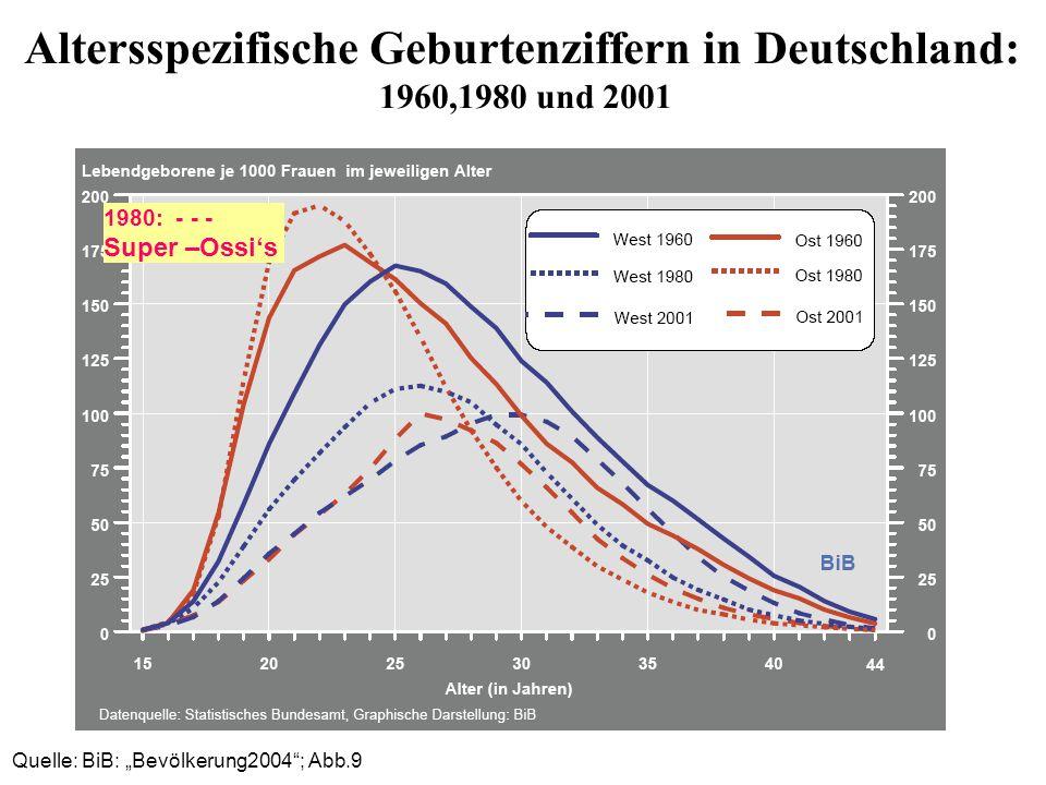 Quelle: BiB: Bevölkerung2004; Abb.9 Altersspezifische Geburtenziffern in Deutschland: 1960,1980 und 2001 1980: - - - Super –Ossis