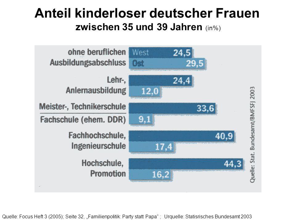 Anteil kinderloser deutscher Frauen zwischen 35 und 39 Jahren (in%) Quelle: Focus Heft 3 (2005); Seite 32, Familienpolitik: Party statt Papa ; Urquell