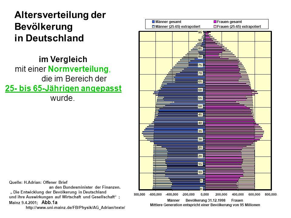 im Vergleich mit einer Normverteilung, die im Bereich der 25- bis 65-Jährigen angepasst wurde. Altersverteilung der Bevölkerung in Deutschland Quelle: