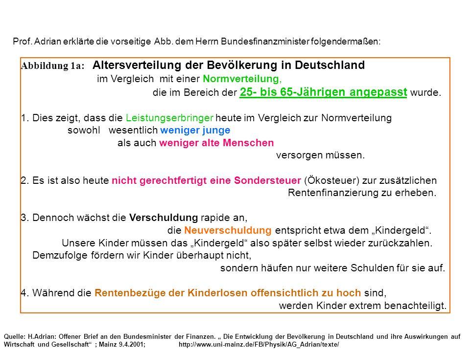 Abbildung 1a: Altersverteilung der Bevölkerung in Deutschland im Vergleich mit einer Normverteilung, die im Bereich der 25- bis 65-Jährigen angepasst