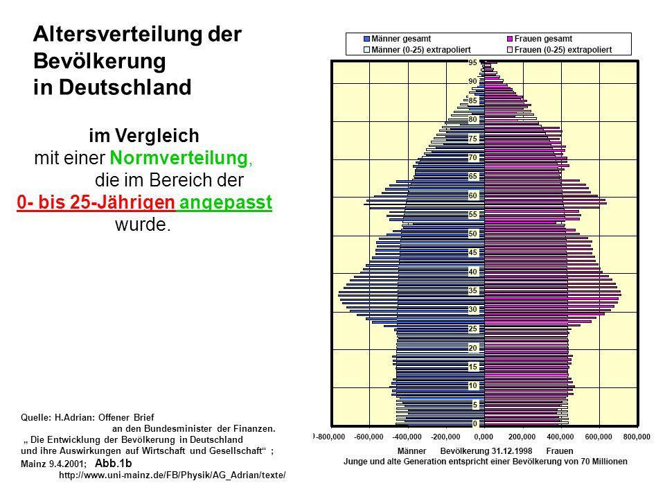 im Vergleich mit einer Normverteilung, die im Bereich der 0- bis 25-Jährigen angepasst wurde. Altersverteilung der Bevölkerung in Deutschland Quelle: