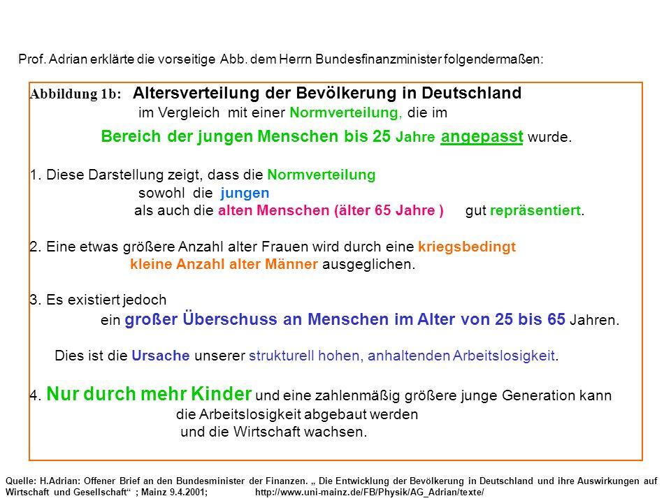 Abbildung 1b: Altersverteilung der Bevölkerung in Deutschland im Vergleich mit einer Normverteilung, die im Bereich der jungen Menschen bis 25 Jahre a