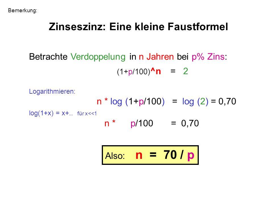 Zinseszinz: Eine kleine Faustformel Betrachte Verdoppelung in n Jahren bei p% Zins: (1+p/100) ^n = 2 Logarithmieren: n * log (1+p/100) = log (2) = 0,7