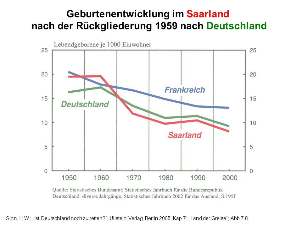 Geburtenentwicklung im Saarland nach der Rückgliederung 1959 nach Deutschland Sinn, H.W.: Ist Deutschland noch zu retten?, Ullstein-Verlag, Berlin 200