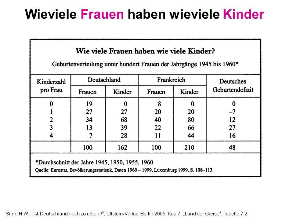 Sinn, H.W.: Ist Deutschland noch zu retten?, Ullstein-Verlag, Berlin 2005; Kap.7: Land der Greise; Tabelle 7.2 Wieviele Frauen haben wieviele Kinder