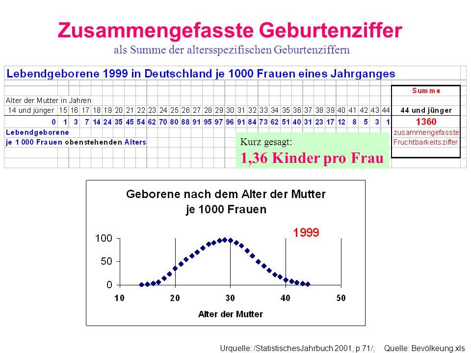 Zusammengefasste Geburtenziffer als Summe der altersspezifischen Geburtenziffern Urquelle: /StatistischesJahrbuch 2001, p.71/; Quelle: Bevölkeung.xls