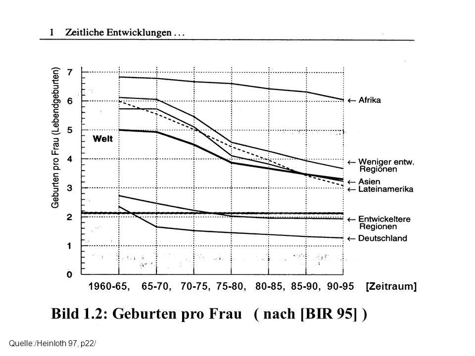 Bild 1.2: Geburten pro Frau ( nach [BIR 95] ) Quelle:/Heinloth 97, p22/ 1960-65, 65-70, 70-75, 75-80, 80-85, 85-90, 90-95 [Zeitraum]