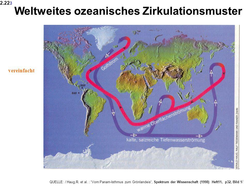 QUELLE: / Haug,R. et al. : Vom Panam-Isthmus zum Grönlandeis, Spektrum der Wissenschaft (1998) Heft11, p32, Bild 1 / Weltweites ozeanisches Zirkulatio