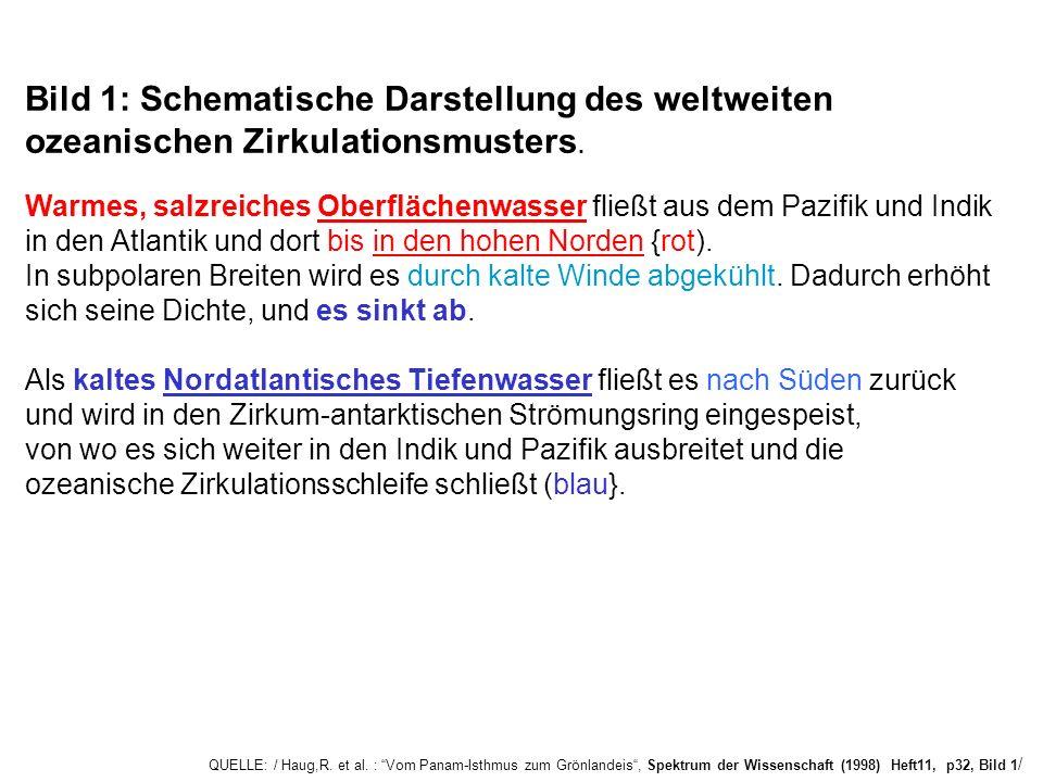 QUELLE: / Haug,R. et al. : Vom Panam-Isthmus zum Grönlandeis, Spektrum der Wissenschaft (1998) Heft11, p32, Bild 1 / Bild 1: Schematische Darstellung