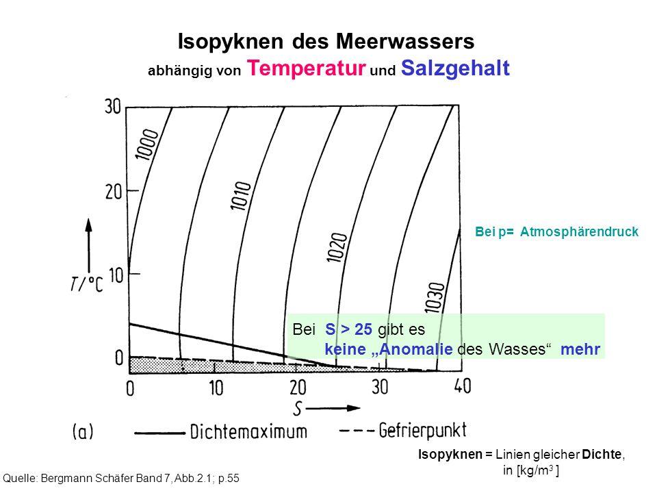 Quelle: Bergmann Schäfer Band 7, Abb.2.1; p.55 Isopyknen des Meerwassers abhängig von Temperatur und Salzgehalt Bei p= Atmosphärendruck Isopyknen = Li