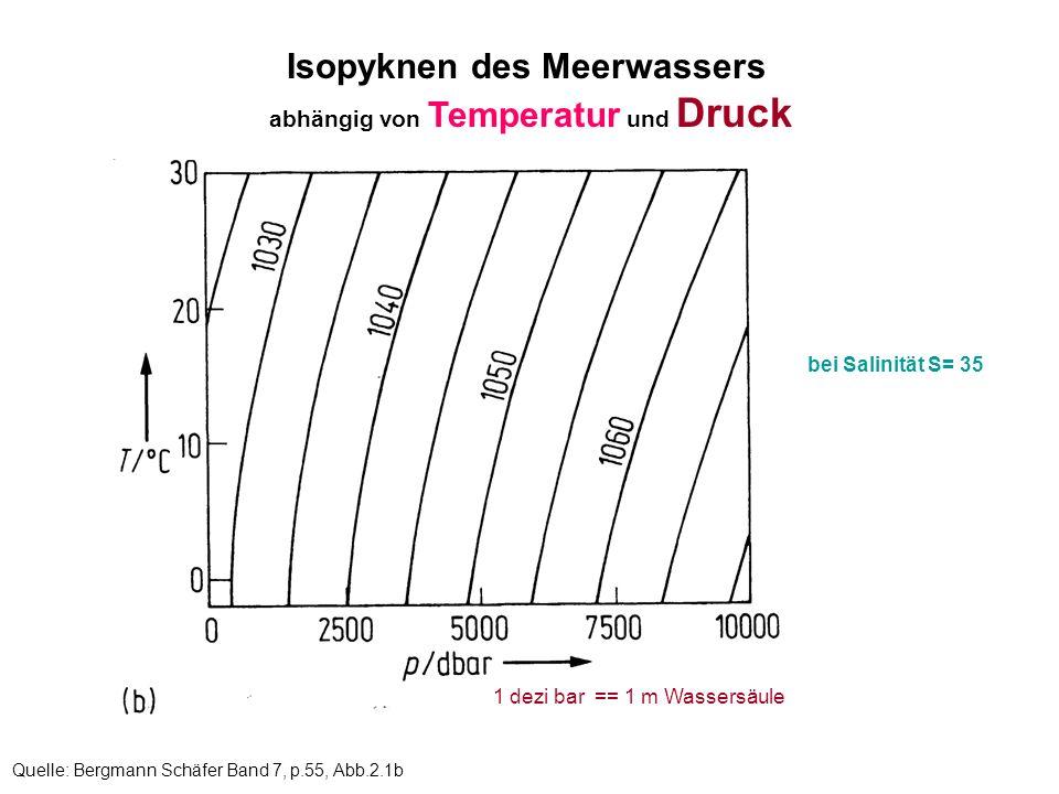 Quelle: Bergmann Schäfer Band 7, p.55, Abb.2.1b Isopyknen des Meerwassers abhängig von Temperatur und Druck 1 dezi bar == 1 m Wassersäule bei Salinitä