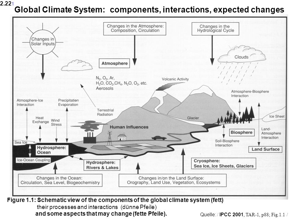 Quelle: / IPCC 2001, TAR-1, p88; Fig.1.1 / Figure 1.1: Schematic view of the components of the global climate system (fett) their processes and interactions (dünne Pfeile) and some aspects that may change (fette Pfeile).