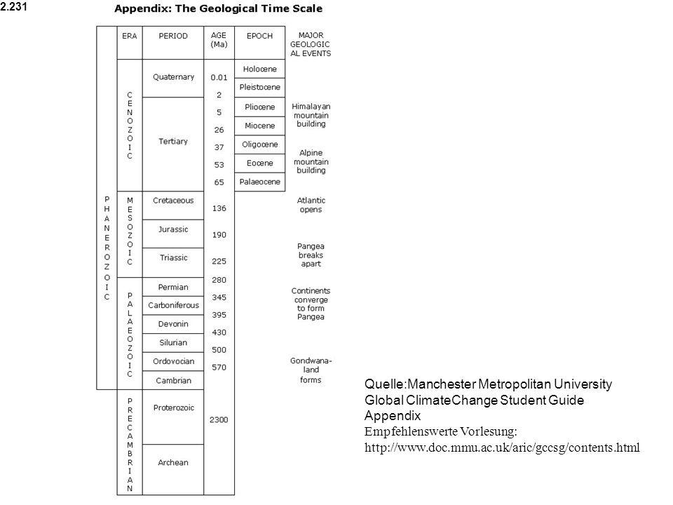 Quelle:Manchester Metropolitan University Global ClimateChange Student Guide Appendix Empfehlenswerte Vorlesung: http://www.doc.mmu.ac.uk/aric/gccsg/c