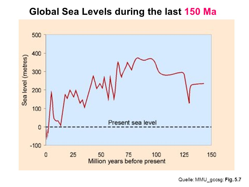 Global Sea Levels during the last 150 Ma Quelle: MMU_gccsg: Fig. 5.7