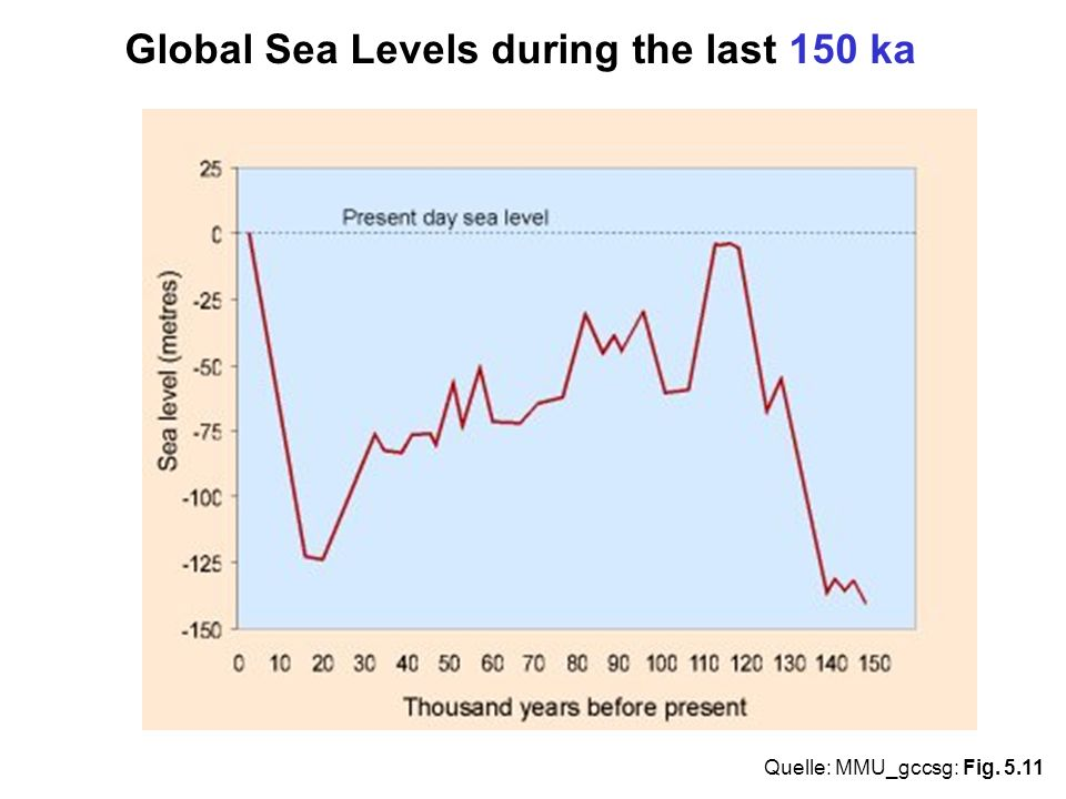 Global Sea Levels during the last 150 ka Quelle: MMU_gccsg: Fig. 5.11