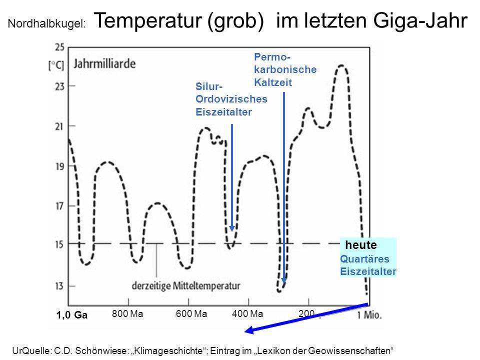 Nordhalbkugel: Temperatur (grob) im letzten Giga-Jahr UrQuelle: C.D. Schönwiese: Klimageschichte; Eintrag im Lexikon der Geowissenschaften 800 Ma600 M