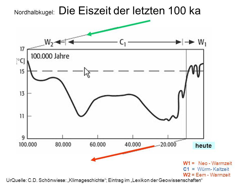 Nordhalbkugel: Die Eiszeit der letzten 100 ka heute W1 = Neo - Warmzeit C1 = Würm- Kaltzeit W2 = Eem - Warmzeit UrQuelle: C.D. Schönwiese: Klimageschi