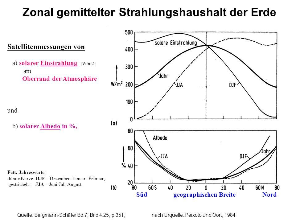 Zonal gemittelter Strahlungshaushalt der Erde Quelle: Bergmann-Schäfer Bd.7, Bild 4.25, p.351; nach Urquelle: Peixoto und Oort, 1984 Satellitenmessung